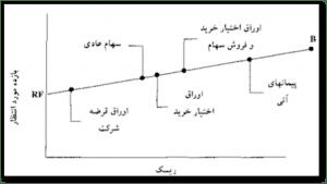 پروژه آمار و مدلسازی - دانلود پروژه آمار و مدلسازی در سایت مدرسان امیرکبیر